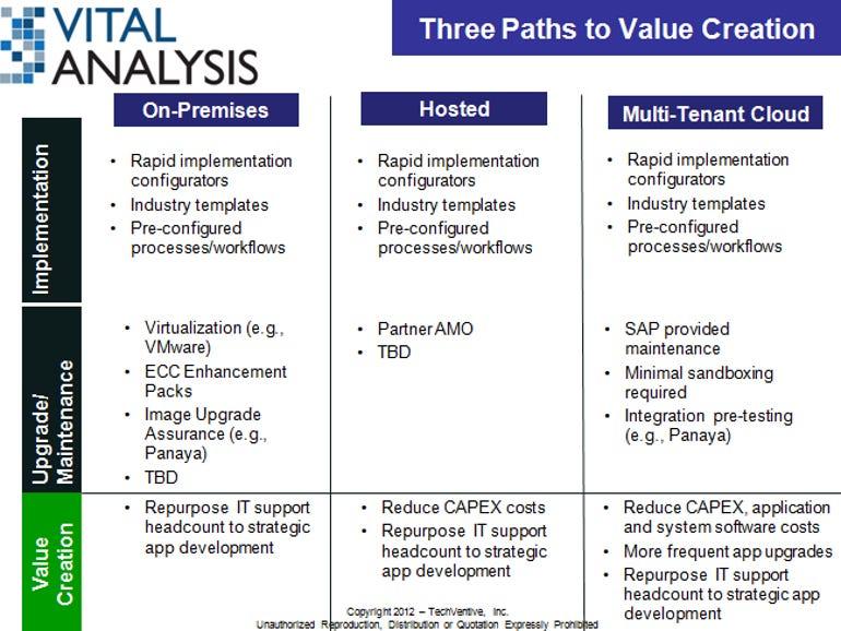 SAP slide 5