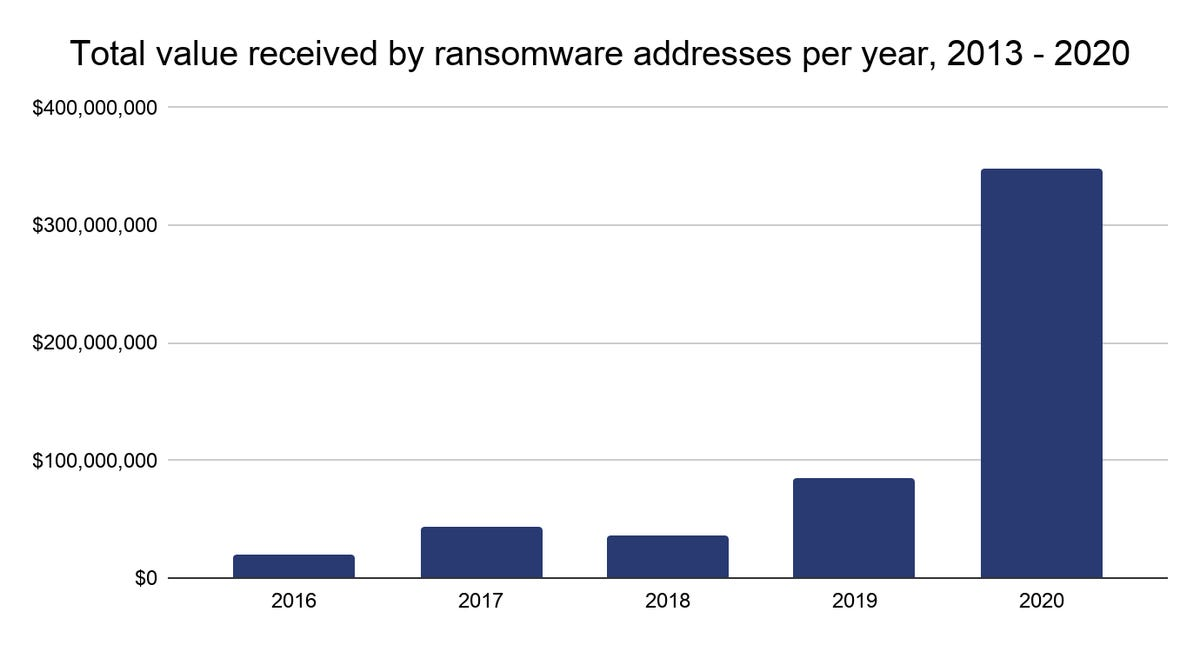 ransomware-2020-years.png