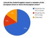 In or out? Do UK tech companies really want to leave or stay in the EU?