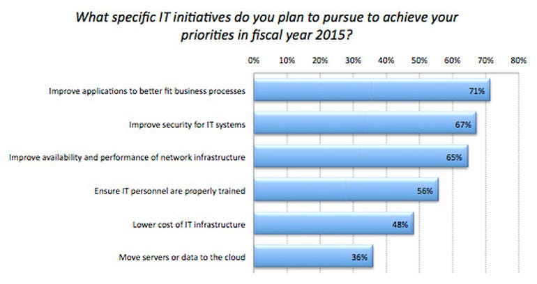 Top Initiatives of CIOs for 2015