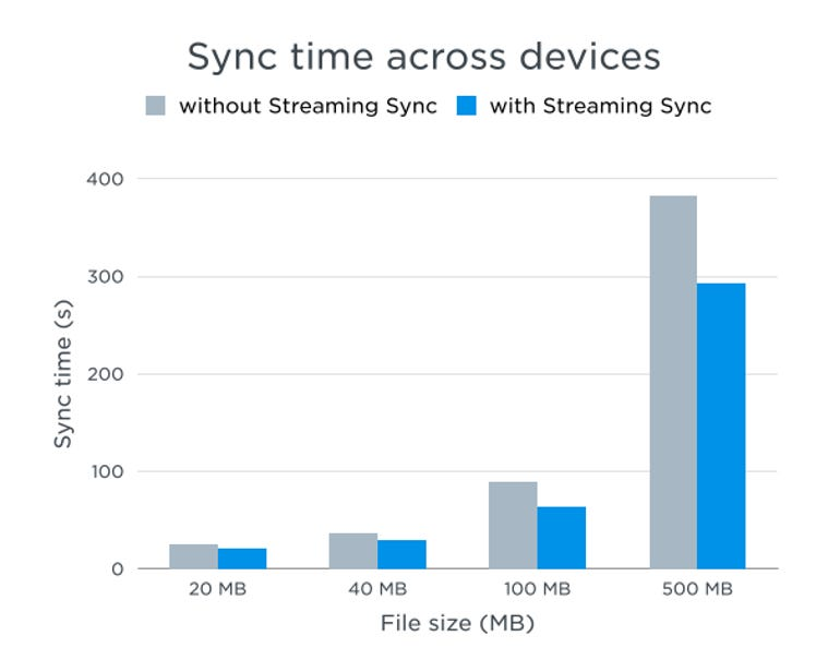 zdnet-dropbox-Streaming-Sync