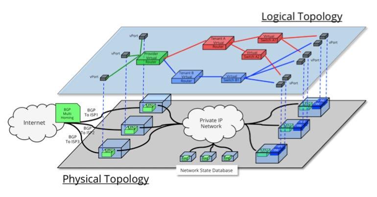 modkura-midonet-topology