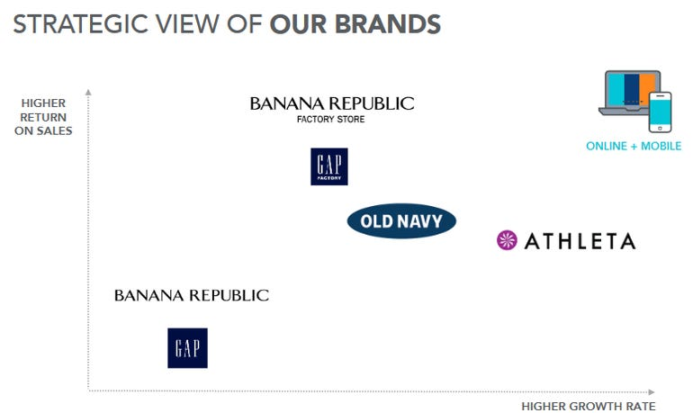 gap-brands.png