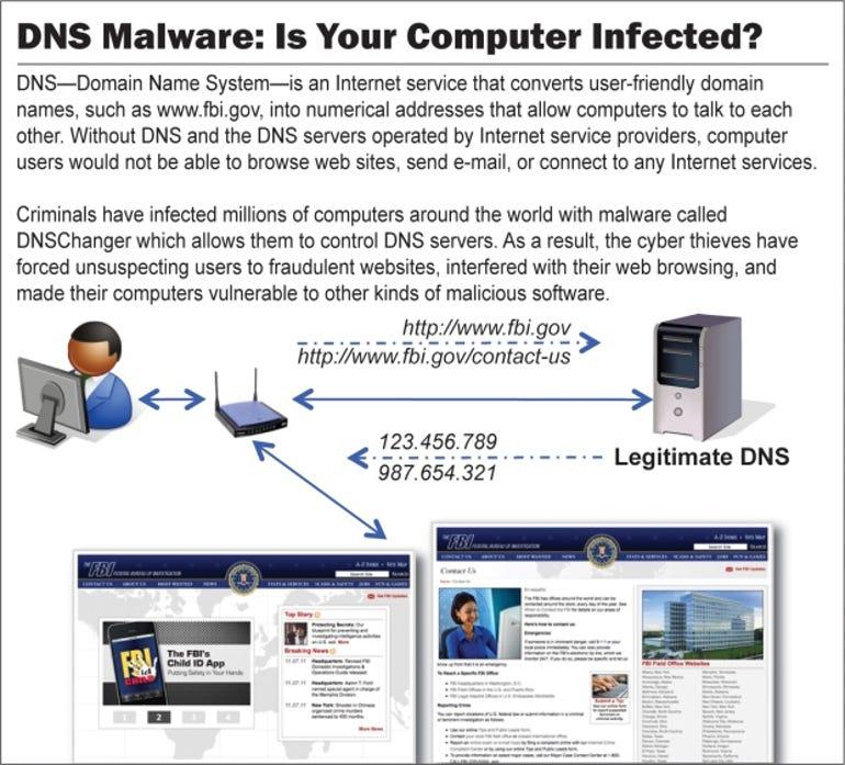 DNS malware guide