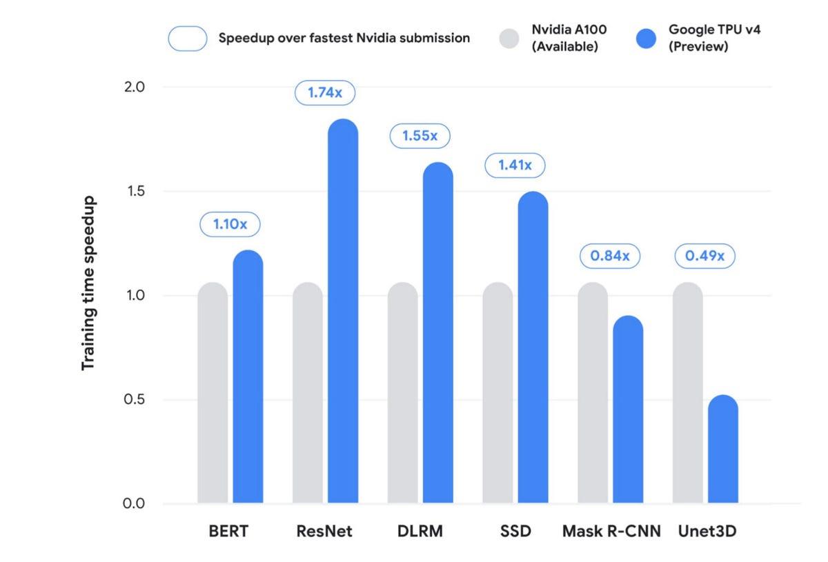 google-mlperf-train-nvidia-comparison-june-2021.jpg