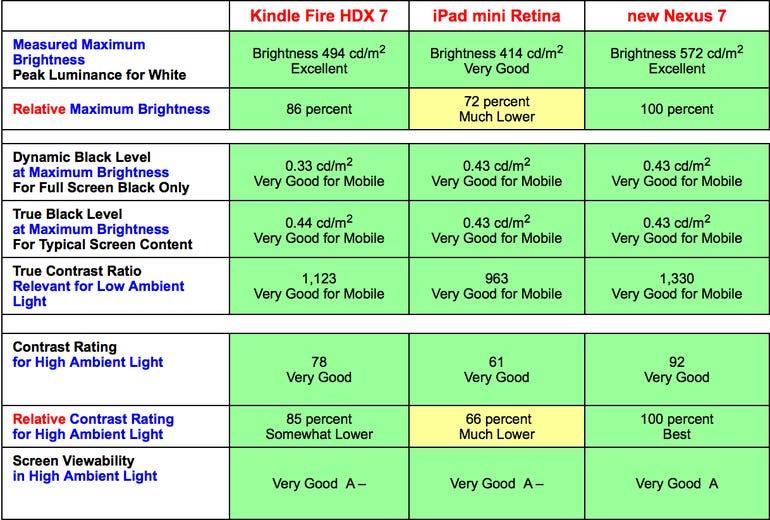 Retina iPad mini comes in 'distant third' in mini-tablet display shootout - Jason O'Grady