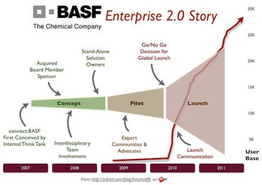 The BASF Internal Social Business/Enterprise 2.0 Story