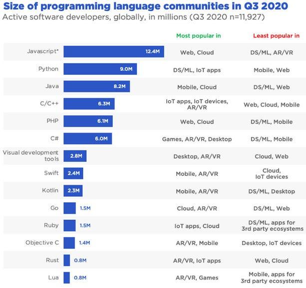 Programming language popularity: JavaScript leads