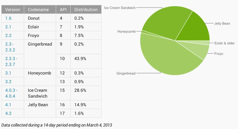 Google: 15.5 percent of Android devices are running Jelly Bean