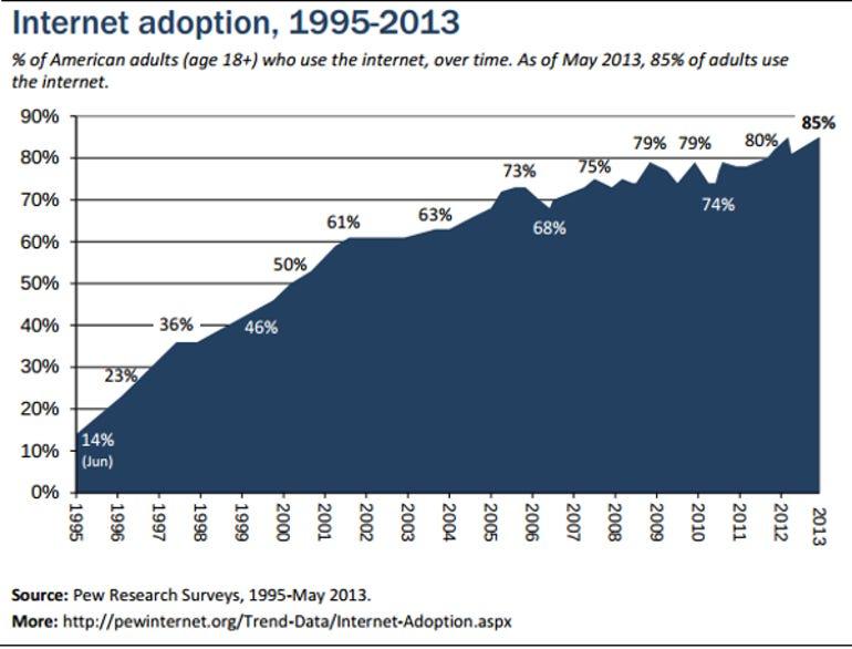 Pew US Internet Adoption