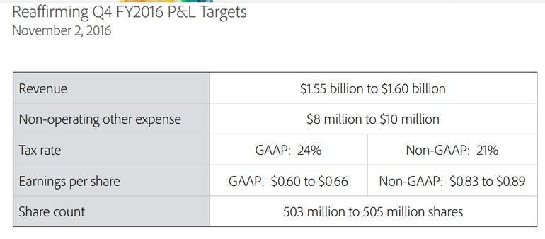 adobe-q4-targets.png