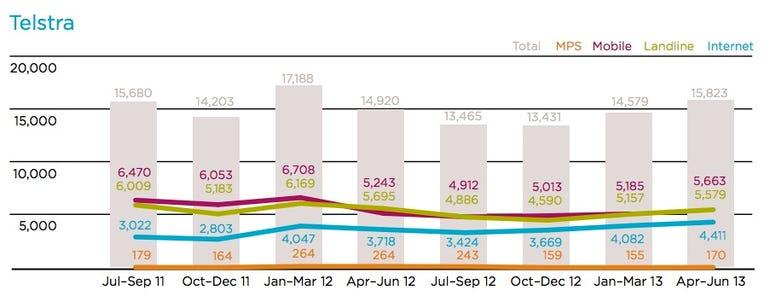 TIO-2013-results-Telstra