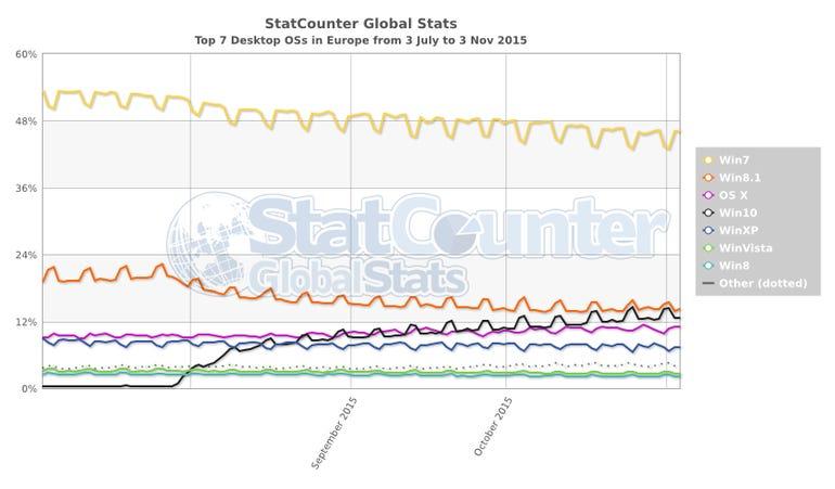 statcounter-os-eu-daily-20150703-20151103.png