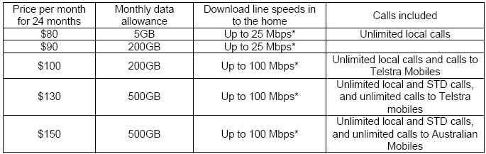 Telstra NBN Prices
