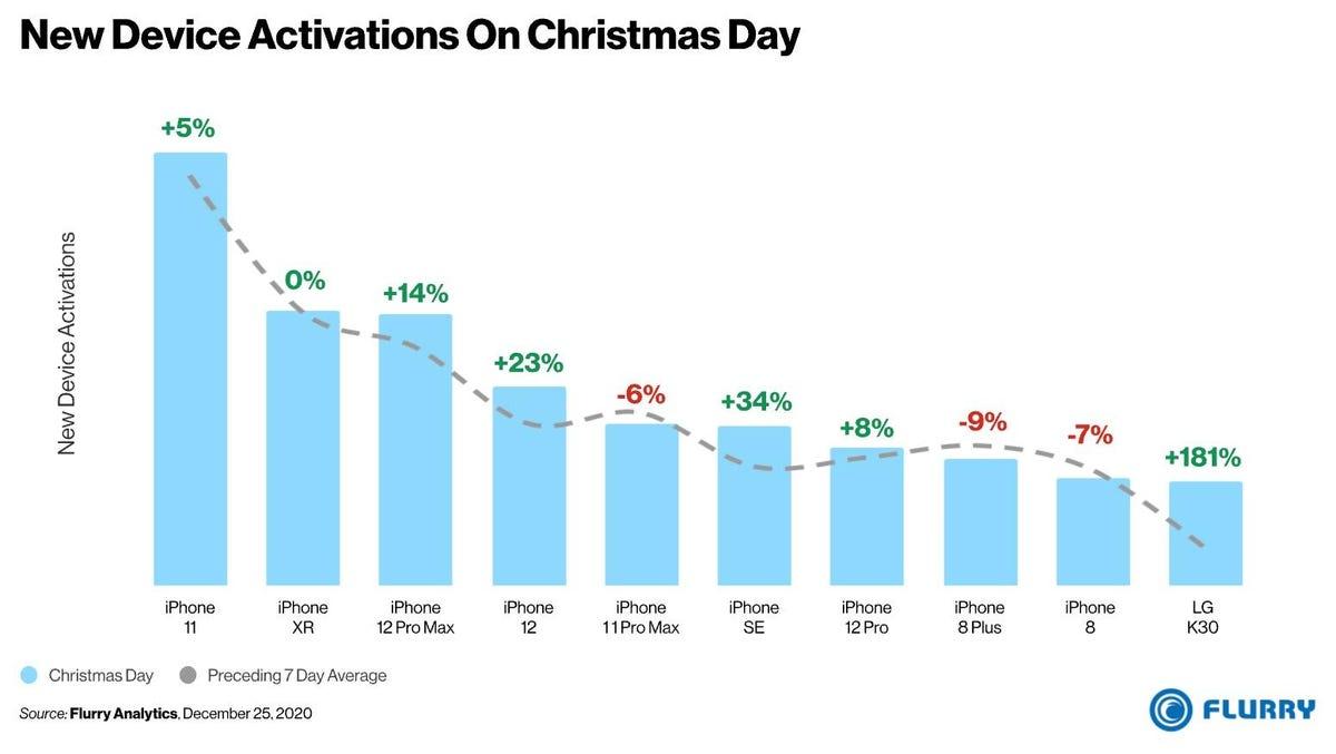New smartphone activations, 25 December 2020