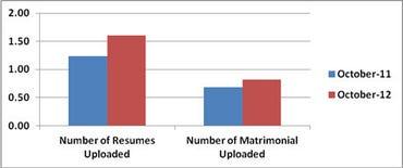 india-resume-matrimonial-upload-oct