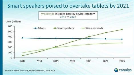 graph-3-v2-smart-speakers-2021.jpg
