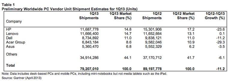 gartner-1q13-pc-shipments-chart01