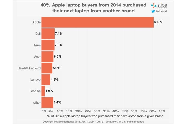 New MacBook Pro sales are surging