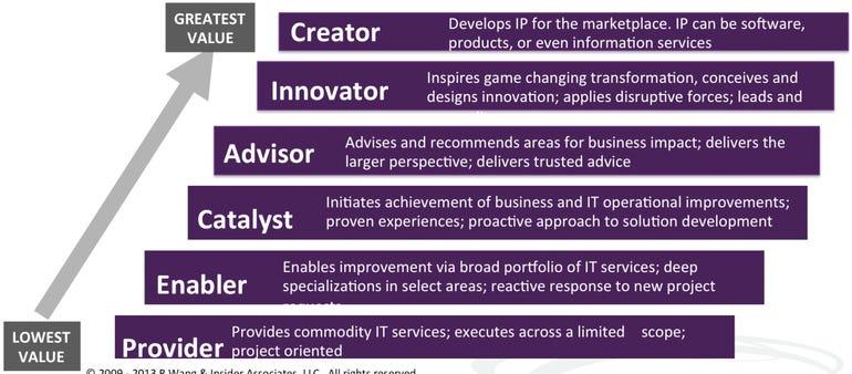 Next Generation IT Services Value Map