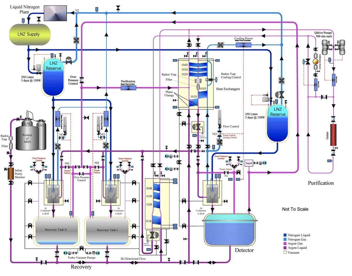 darkside-20k-liquid-and-gas-circulation-system-2017.png
