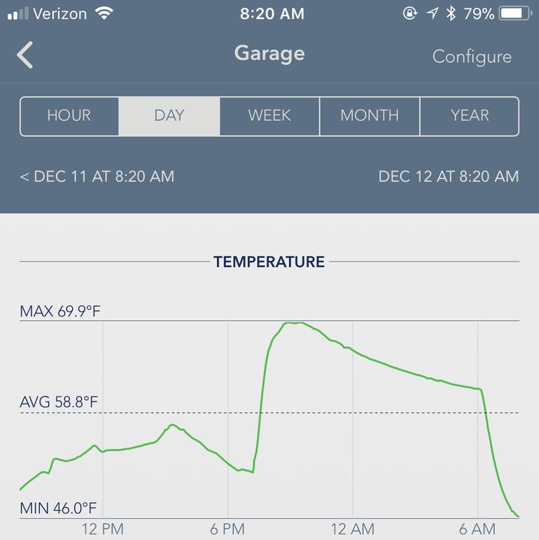 Heating chart