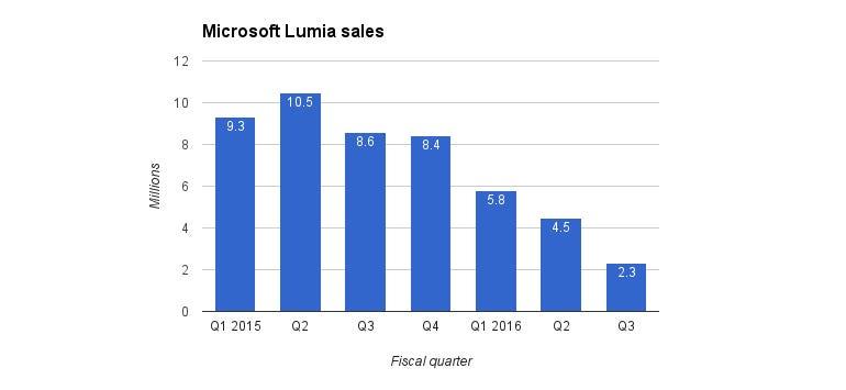 ms-lumia-sales-q3-2016.jpg