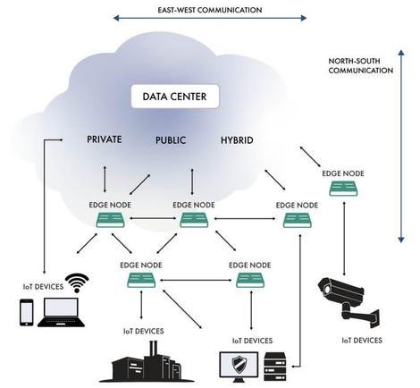 edge-diagram-industrial-internet-consortium.jpg