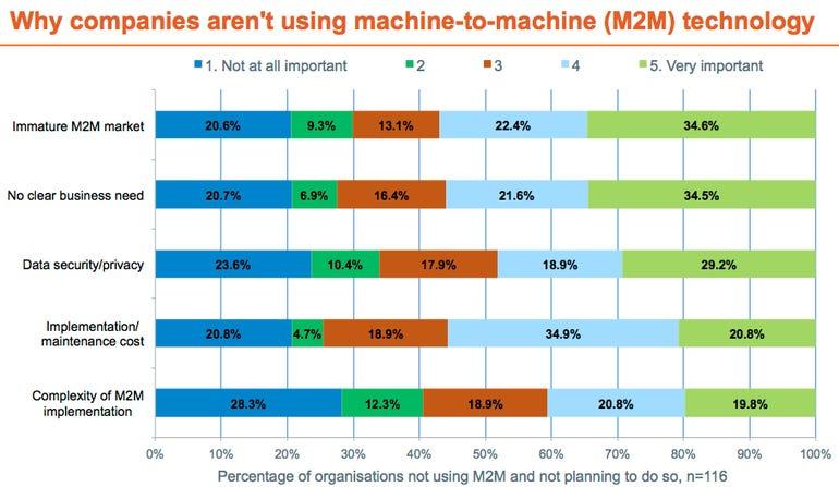 m2m_survey_results_chart_08