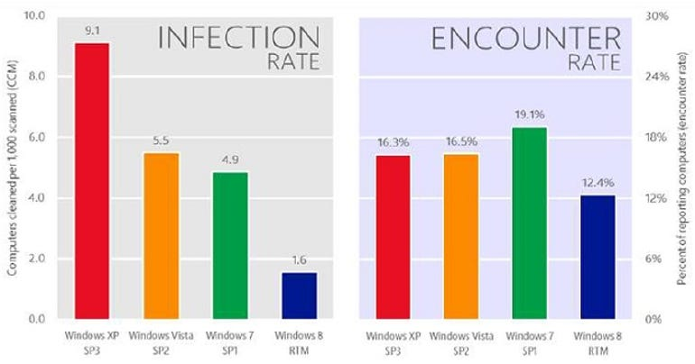 encounter-infection-rates