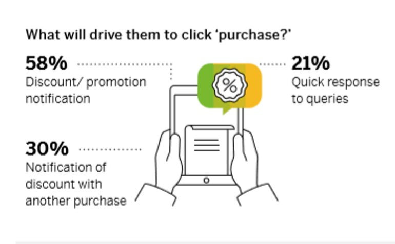 Americans want both online and in-store buying says survey zdnet