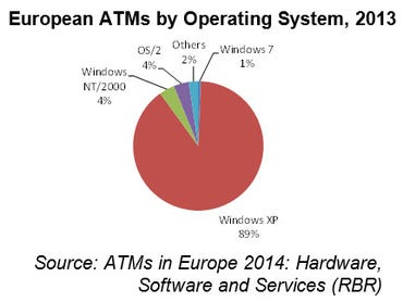 european.atm.by.operating.system