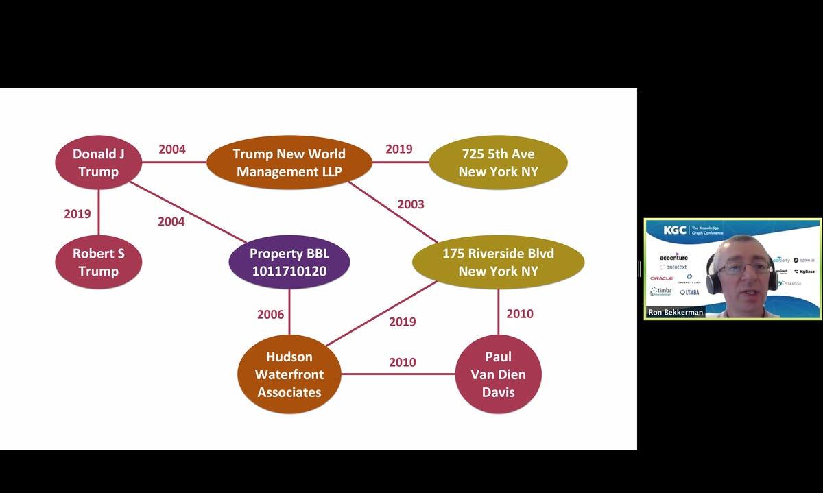 bekkerman-may-2002-donald-trump-knowledge-graph.png