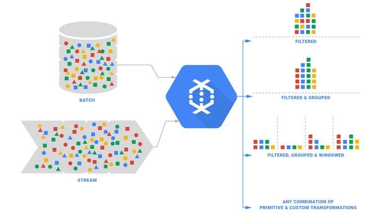zdnet-google-cloud-platform-dataflow.jpg