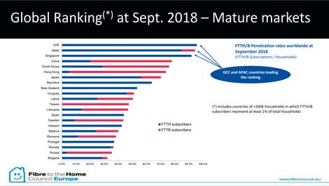 FTTH Global Ranking table 2018