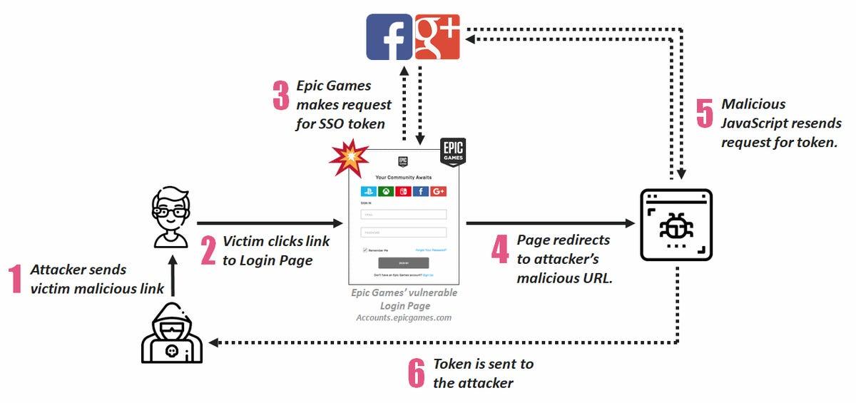 Fortnite hack exploit chain