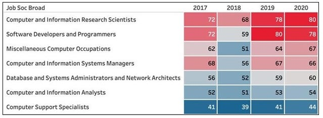 It is getting harder to fill tech roles – yet we need them now more than ever zdnet
