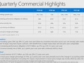 Microsoft's commercial cloud growth accelerates in fiscal Q3