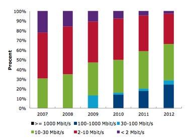 Sweden's fixed line broadband market by speed in 2012