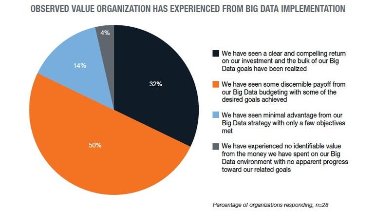 Big Data value