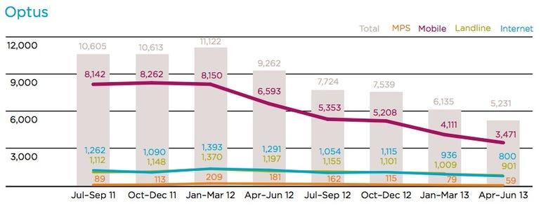 TIO-2013-results-Optus