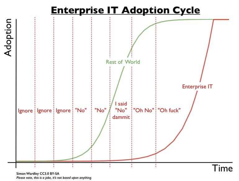 Simon Wardley Enterprise IT Adoption Cycle
