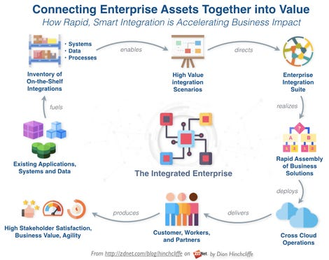How Modern Enterprise Integration Platforms Use High Levels of Off-the-Shelf Integrations to Move the Needle