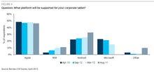 Apple needs enterprise to pick up iPad volume