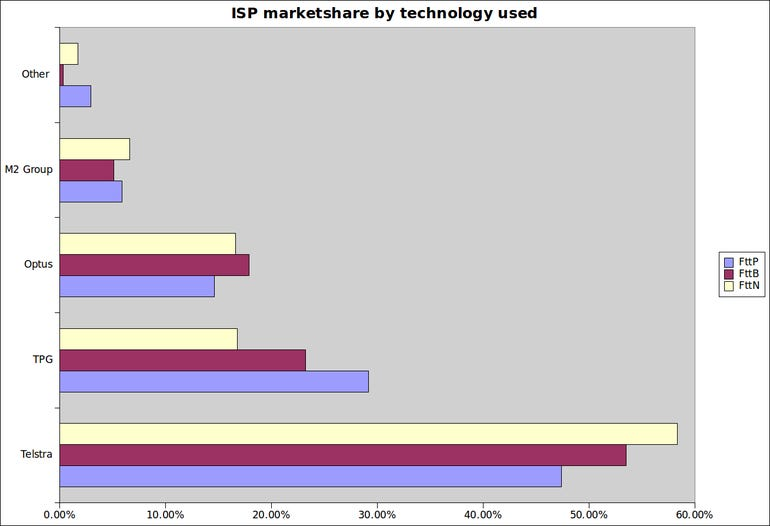 nbn-isp-marketshare.png