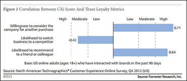 Forrester customer experience and loyalty