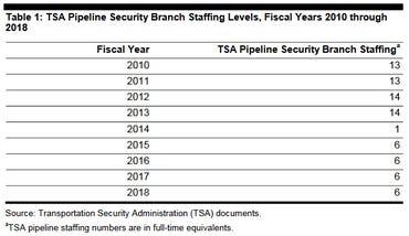 TSA pipeline safety staff numbers