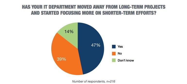 47-percent-using-agile.png