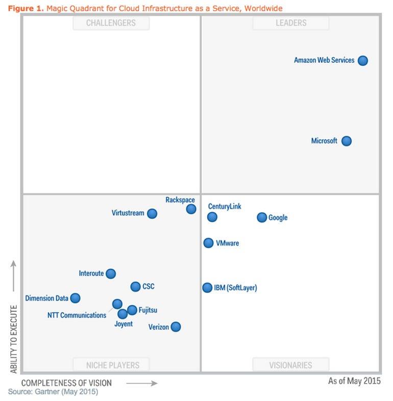 Gartner Magic Quadrant for Cloud Infrastructure for 2015