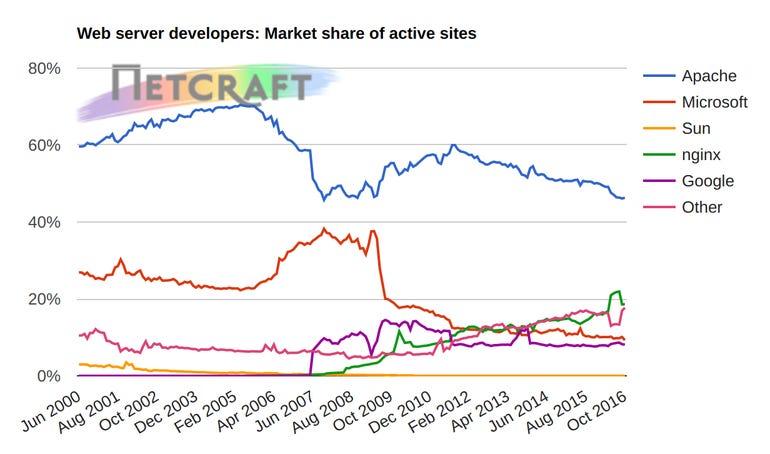 web-server-popularity-october-2016.png